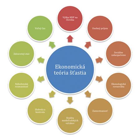 ekonomicka-teoria-stastia