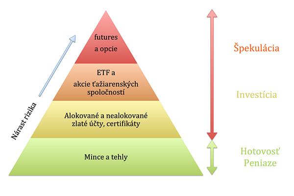 Investičná pyramída zlata a striebra