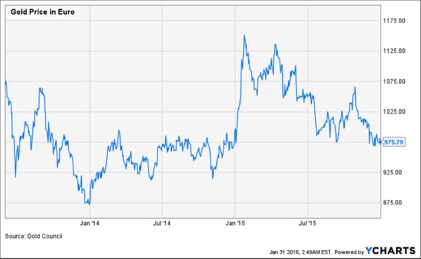 Cena zlata v EUR