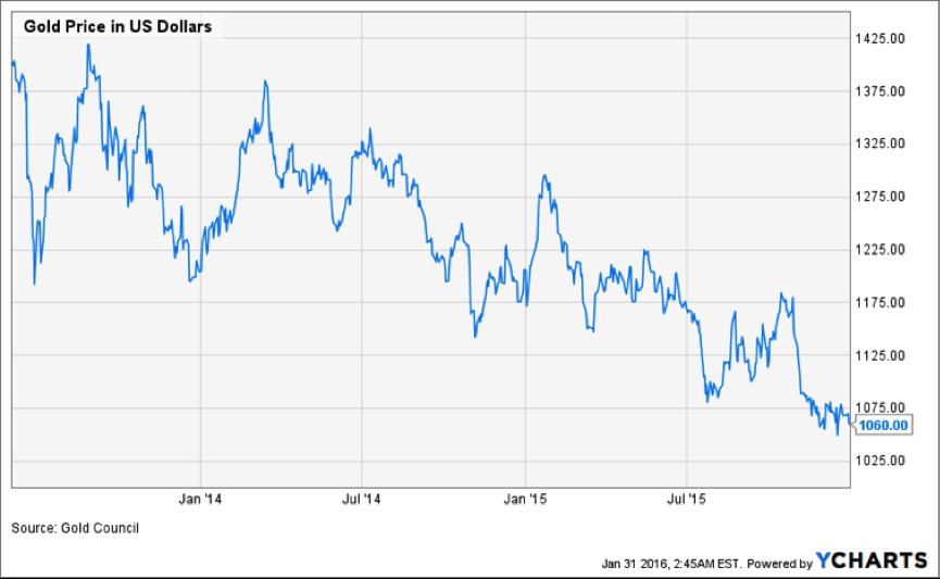Cena zlata v USD