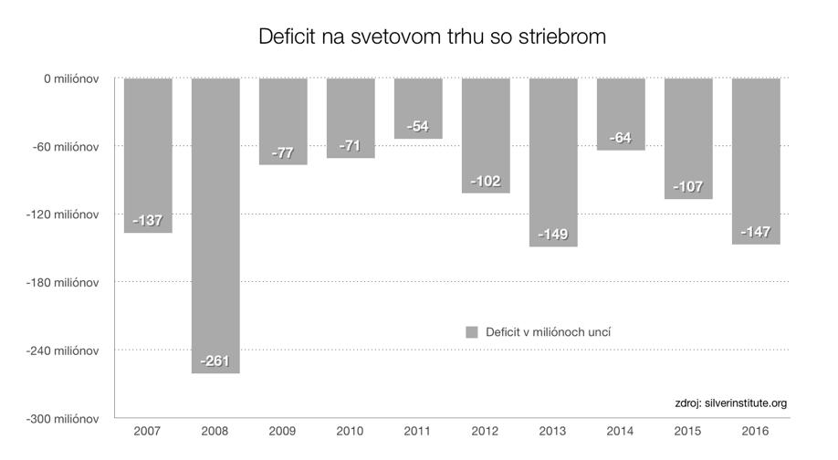 deficit striebro