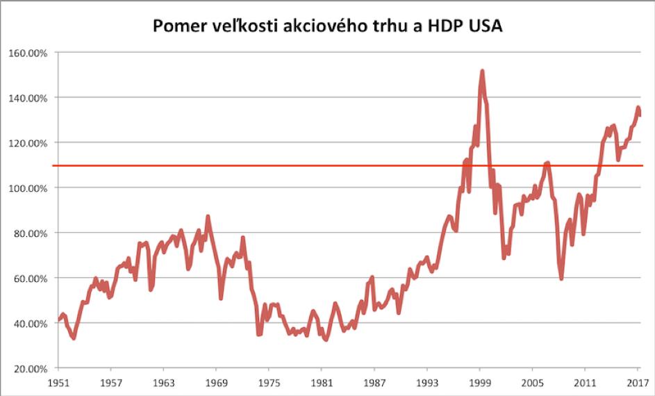 Akcieový trh vs. HDP USA