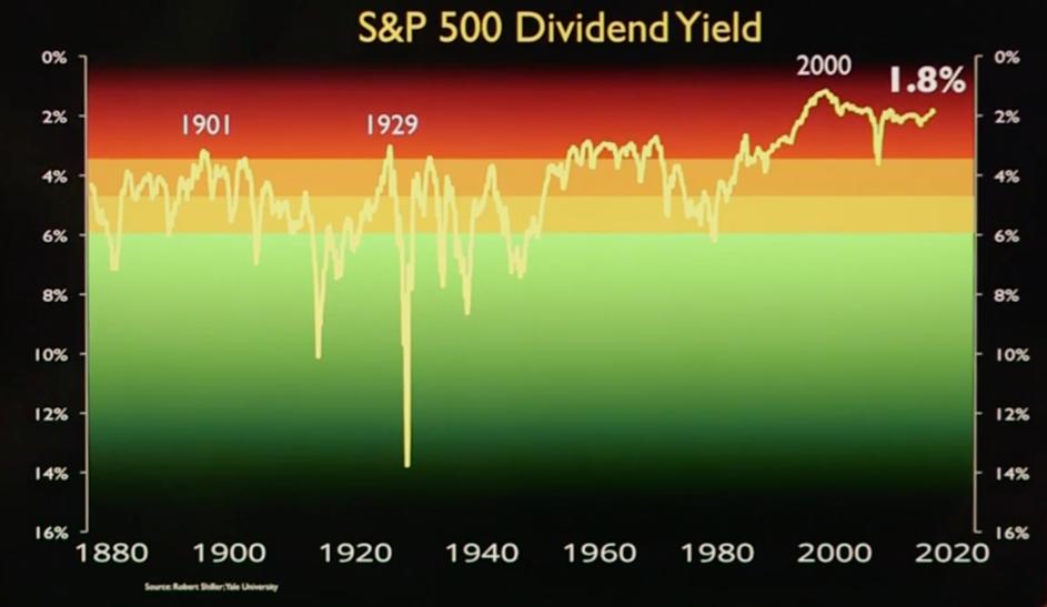 SP 500 dividend