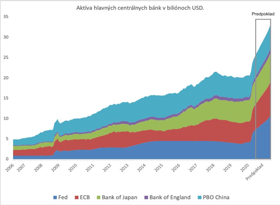 Aktíva centrálnych bánk